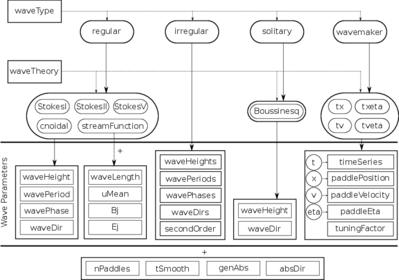 Contrib/olaFlow - OpenFOAMWiki